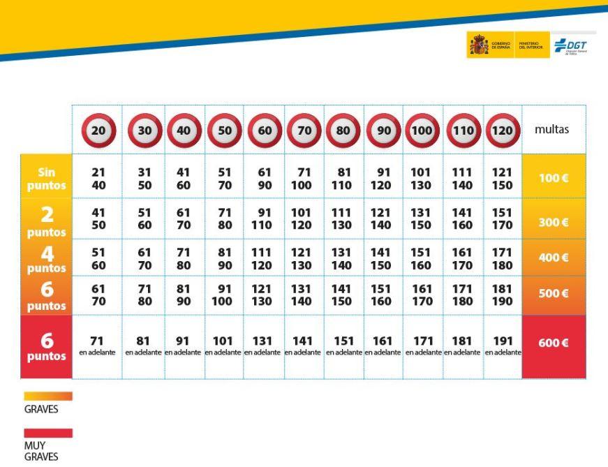 Geschwindigkeitsbegrenzungen auf Spaniens Strassen – Strafen und Punkte