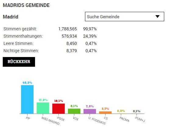 Ergebnisse der Wahlen in Madrid